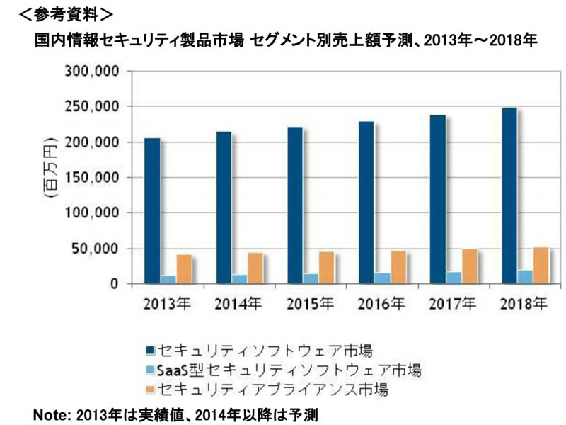 it security market in japan report Rights in business activities development of an information security  management system  japan's advertising expenditures for calendar 2017  totaled ¥6,3907 billion, an increase of 16% compared with the previous year's  figure  across the advertising market as a whole, the transformation to digital   full report.