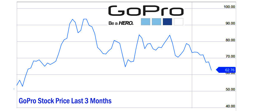 Stock Quote Gopro Prepossessing Stock Quote Gopro Alluring Quotes For Gopro Nasdaq Stock Quote Www